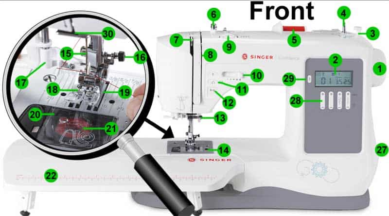 sewing machine parts explained